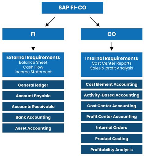 Modules et sous modules SAP FI-CO