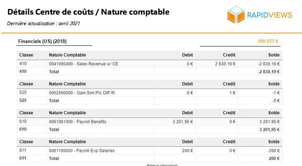 Rapport SAP CO CCA Centre de coûts