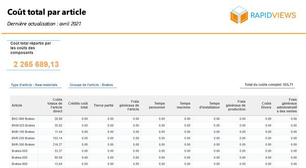 Rapport SAP CO PC Cout Total par article