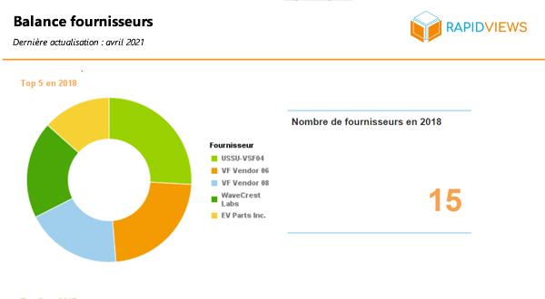 Rapport SAP FI AP Balance Fournisseurs