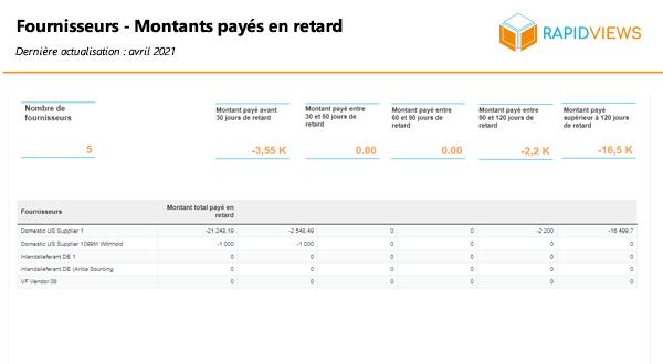 Rapport SAP FI AP Fournisseurs montant payé en retard