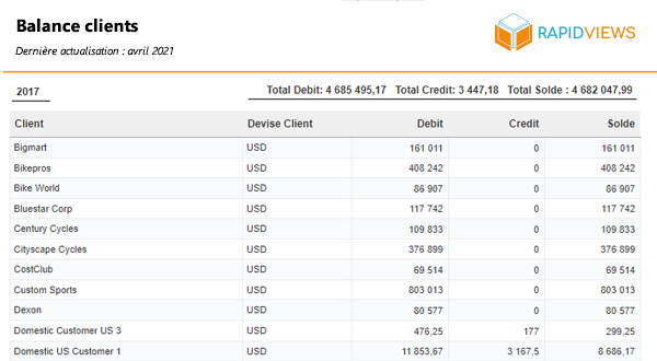 Rapport SAP FI AR Balance Client