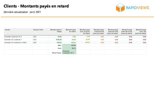 Rapport SAP FI AR Règlements clients en retard