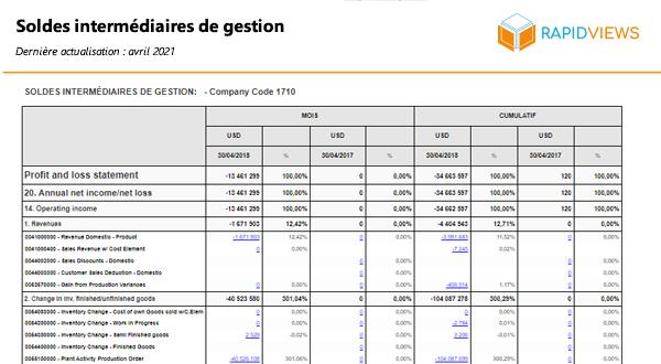 Rapport SAP FI-GL Soldes intermédiaires de gestion
