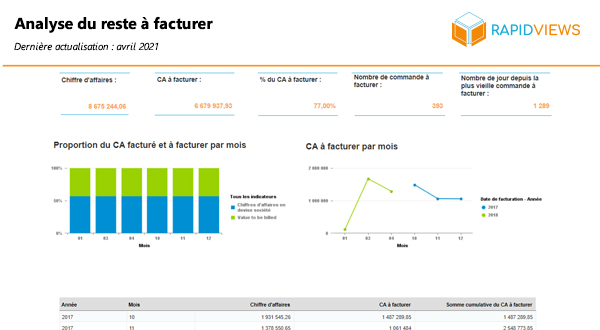 Rapport SAP SD Analyse reste à facturer