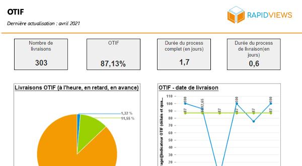 Rapport SAP SD OTIF