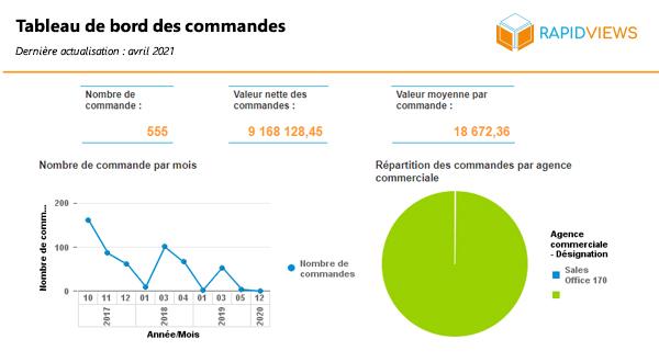 Rapport SAP SD Tableau de bord commandes