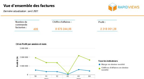 Rapport SAP SD Vue d'ensemble des factures