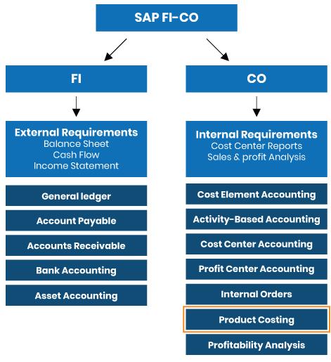SAP CO PC