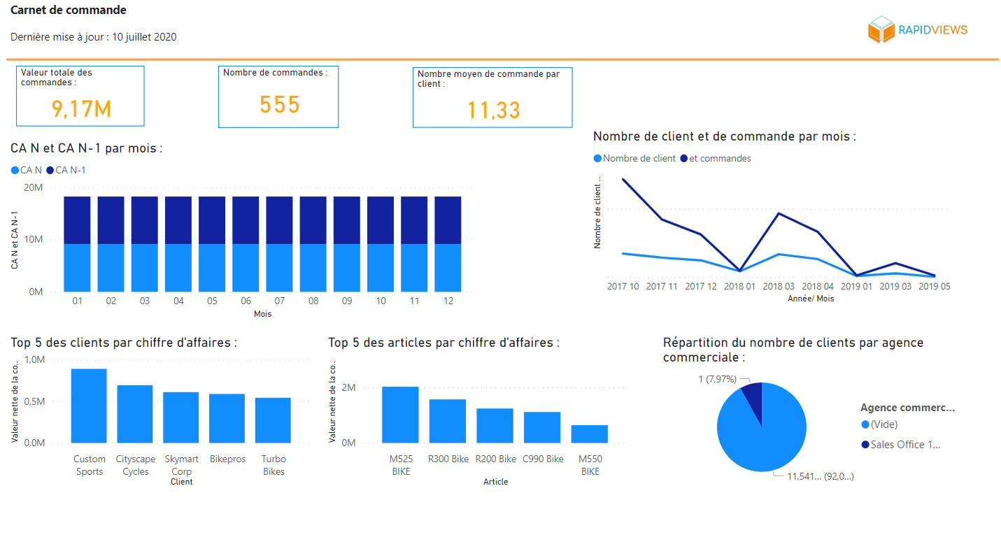 Rapport Carnet de commande Microsoft Power BI
