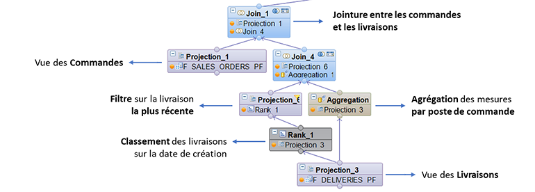 Extrait du schéma de la calculation view HANA