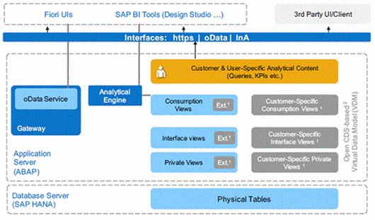 Architecture des Embedded Analytics