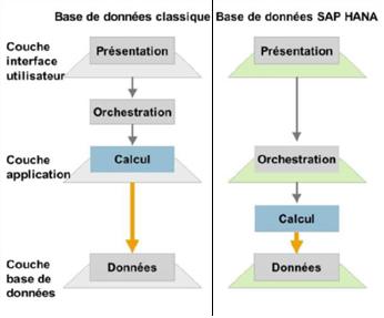 Différence base de données classique et SAP HANA