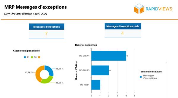 Rapport SAP PP MRP Messages Exceptions