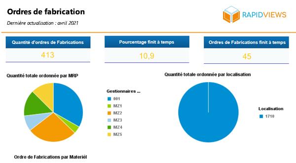 Rapport SAP PP Ordres de fabrication