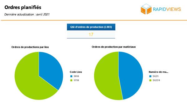 Rapport SAP PP Ordres planifiés