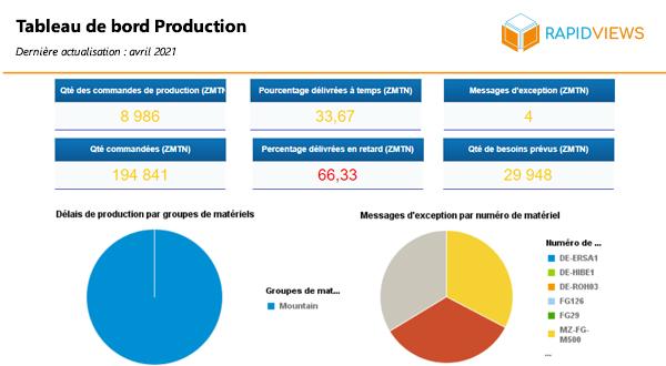 Rapport SAP PP Tableau de bord Production
