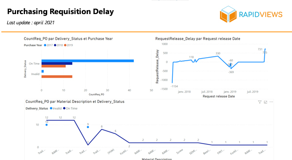 SAP MM Achats Puchasing Requisition Delay