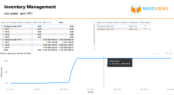 SAP MM Stock Inventory Management