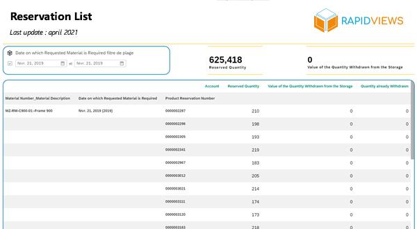 SAP MM Stock Reservation List