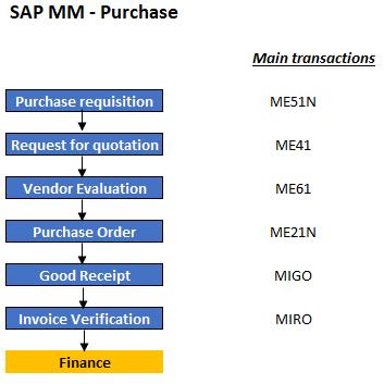 Détail transactions SAP MM