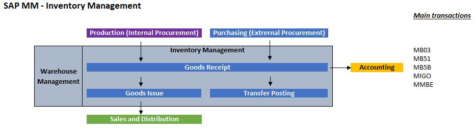 Transactions SAP MM