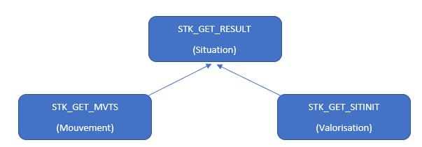 Structure de la visualisation des mouvements de stock