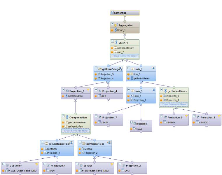 Version Finale de la vue F_PARKED_ITEMS