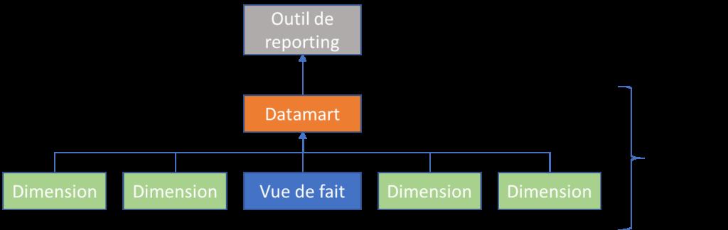 Modèle SAP HANA Reporting