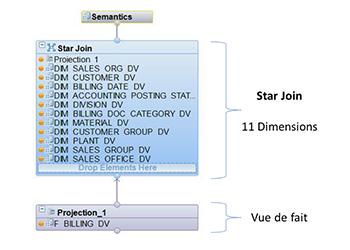 Star join 2 SAP HANA Datamarts