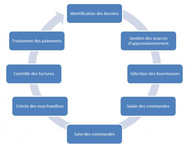 SAP MM Processus Achats et Approvisionnement